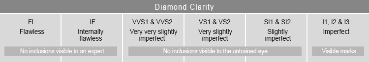 Diamond clarity for fine quality wedding rings from LGBT jeweler
