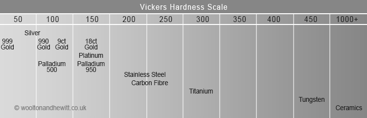 Mohs scale hardness of precious metals